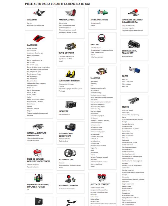 piese auto categorii